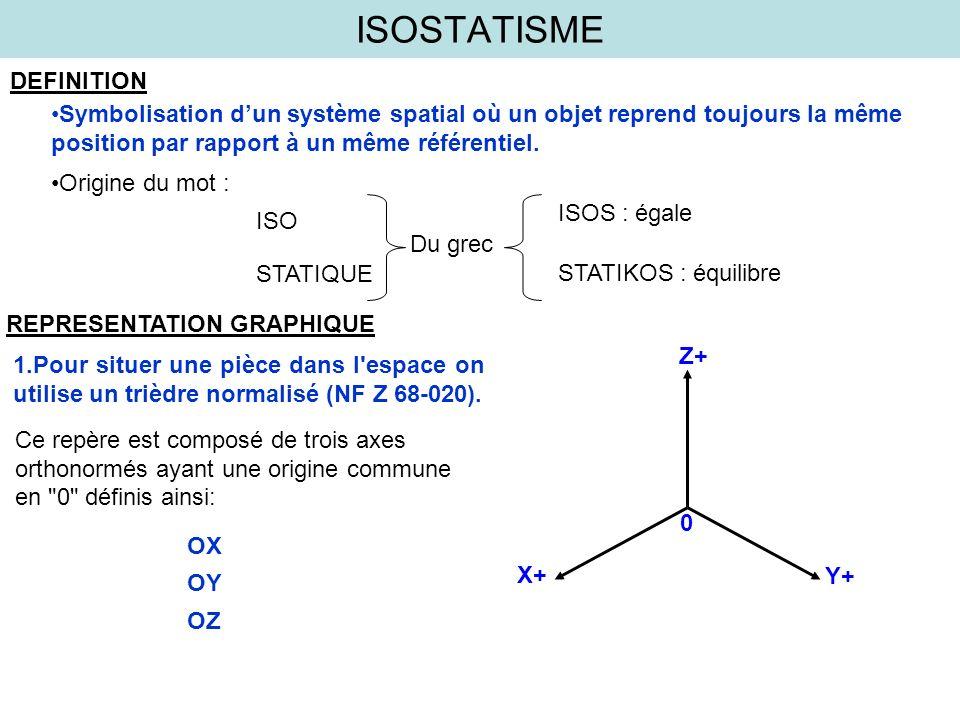ISOSTATISME DEFINITION Symbolisation dun système spatial où un objet reprend toujours la même position par rapport à un même référentiel. Origine du m