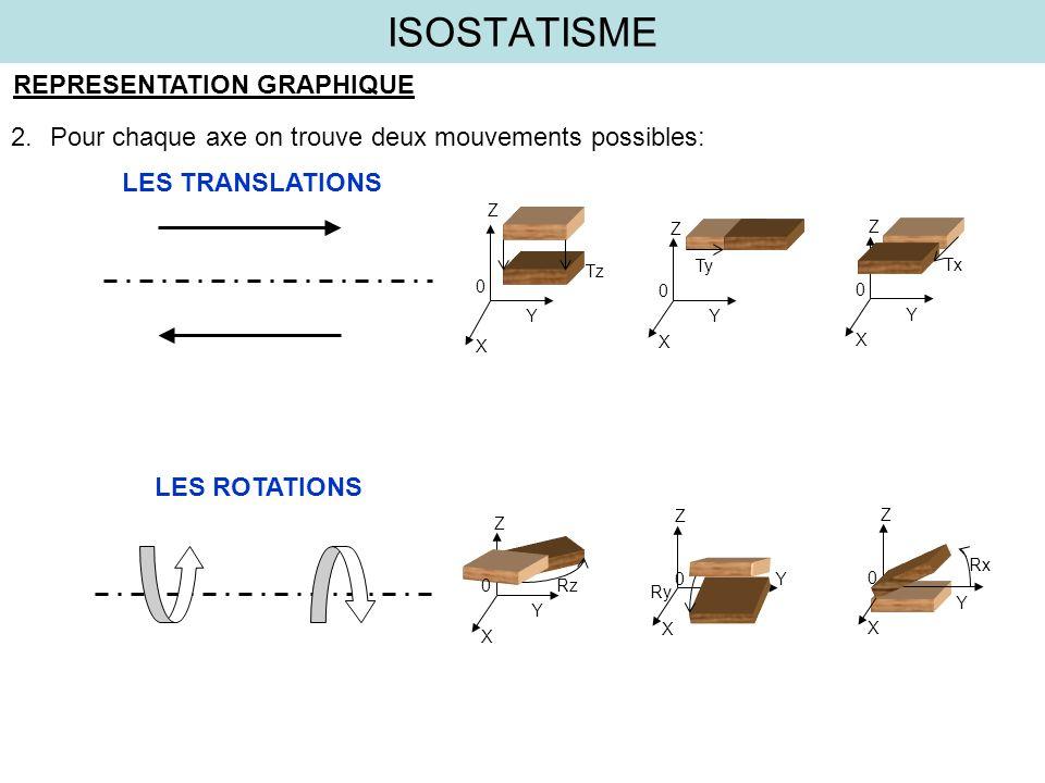 ISOSTATISME REPRESENTATION GRAPHIQUE Z X Y 0 Tz Z X Y 0 Ty Z X Y 0 Tx 2.Pour chaque axe on trouve deux mouvements possibles: LES TRANSLATIONS LES ROTA