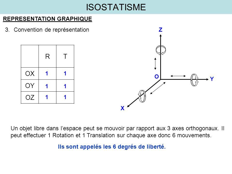 ISOSTATISME REPRESENTATION GRAPHIQUE 3.Convention de représentation O Z X Y RT OX OY OZ 1 11 1 11 Un objet libre dans lespace peut se mouvoir par rapp