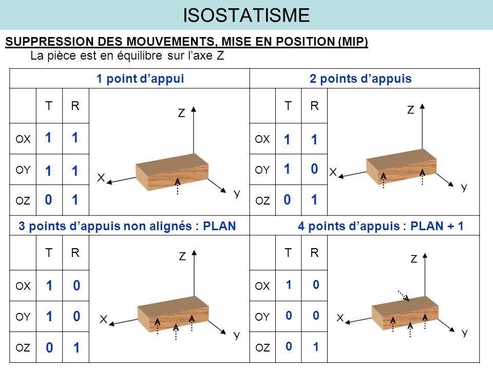 ISOSTATISME SUPPRESSION DES MOUVEMENTS, MISE EN POSITION (MIP) La pièce est en équilibre sur laxe Z TRTR OX OY OZ TRTR OX OY OZ 1 point dappui2 points
