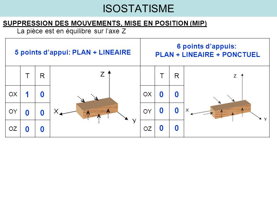 ISOSTATISME SUPPRESSION DES MOUVEMENTS, MISE EN POSITION (MIP) La pièce est en équilibre sur laxe Z TRTR OX OY OZ 5 points dappui: PLAN + LINEAIRE 6 p