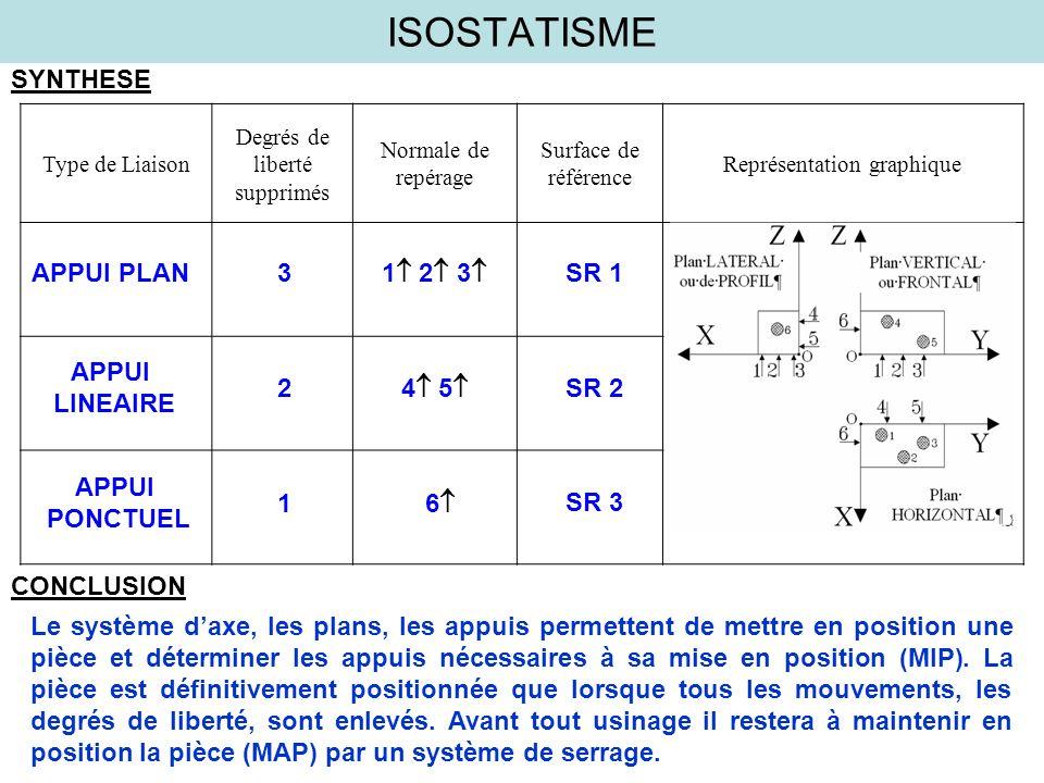 ISOSTATISME SYNTHESE Type de Liaison Degrés de liberté supprimés Normale de repérage Surface de référence Représentation graphique APPUI PLAN APPUI LI