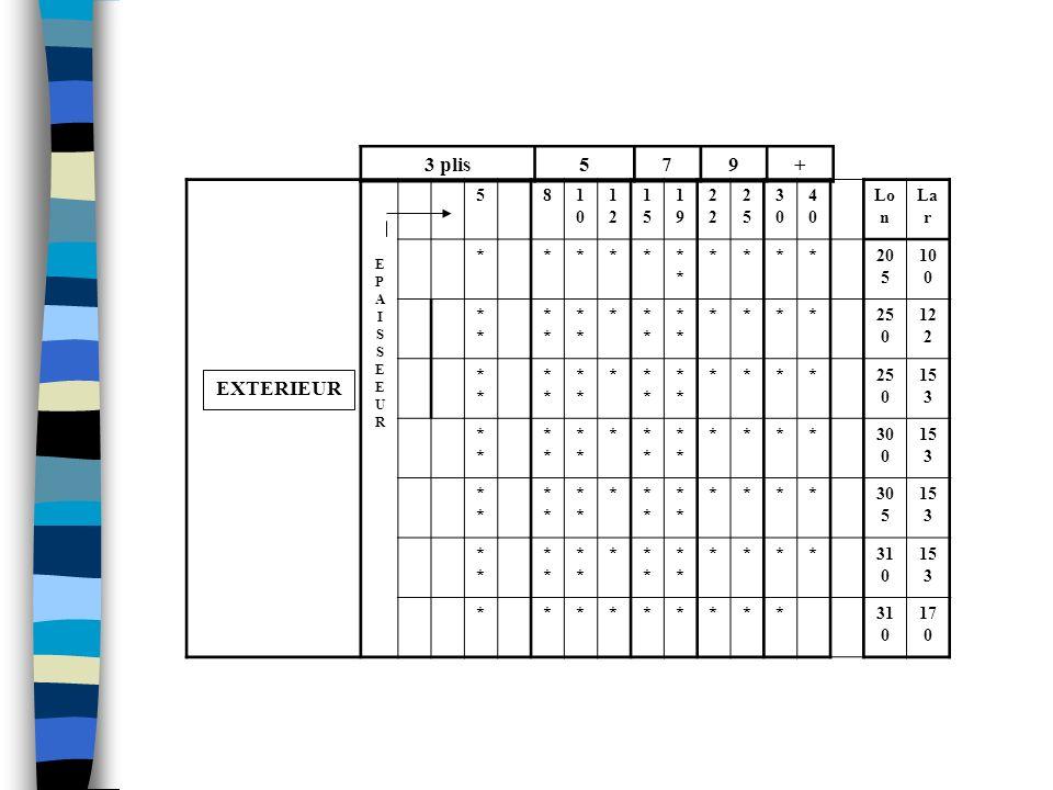 FORMATS ET EPAISSEURS: ( * indiqués dans NF 54-160) ( ** Exemple d'autres formats commerciaux) STANDARD 3 plis579+ EPAISSEEUREPAISSEEUR 345681010 1212