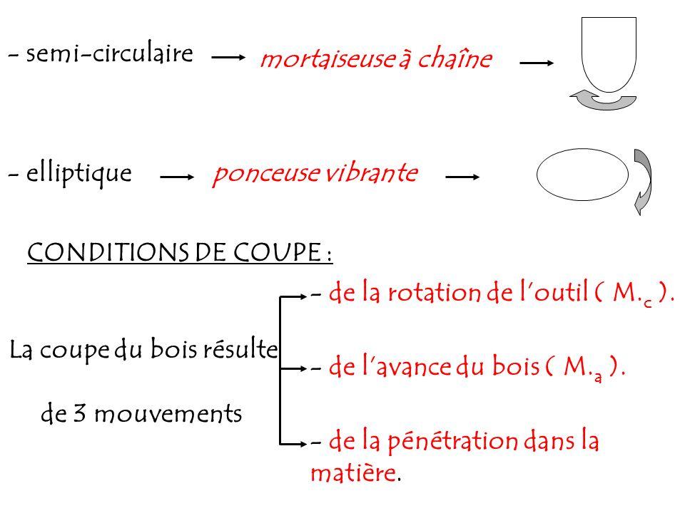 - semi-circulaire - elliptiqueponceuse vibrante CONDITIONS DE COUPE : mortaiseuse à chaîne La coupe du bois résulte de 3 mouvements - de la rotation d