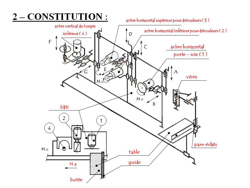 A E C D G 1 M.a arbre horizontal table guide bâti porte – scie ( 1 ) arbre horizontal supérieur pour dérouleurs ( 3 ) inférieur ( 4 ) arbre vertical d