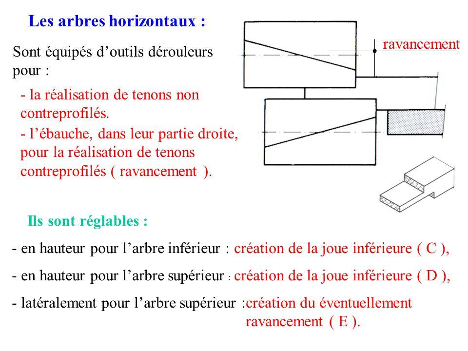 Les arbres horizontaux : Sont équipés doutils dérouleurs pour : - la réalisation de tenons non contreprofilés. - lébauche, dans leur partie droite, po
