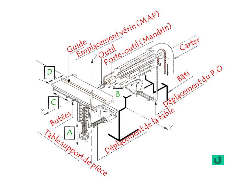 B D C A Guide Emplacement vérin (MAP) Outil Porte-outil (Mandrin) Carter Bâti Déplacement du P.O Déplacement de la table Butées Table support de pièce