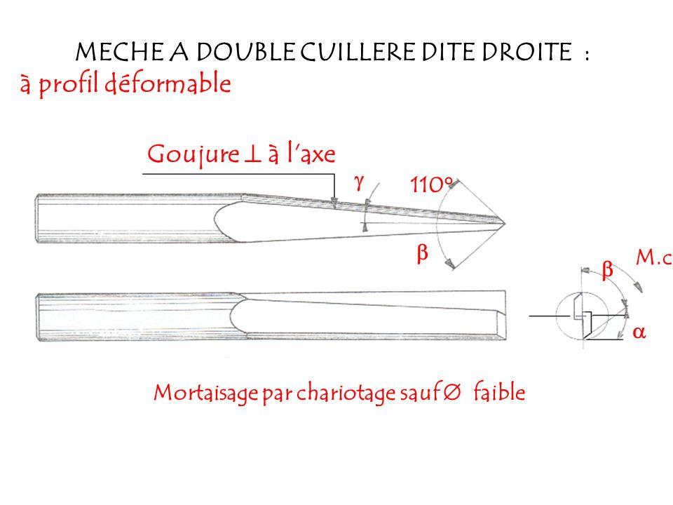 SA DIMENSIONS : de la queue de la mèche 3 à 30 mm longueur utile à droite M.c SON SENS DE ROTATION : Il se définit en regardant la mèche coté queue par rapport à la face de coupe
