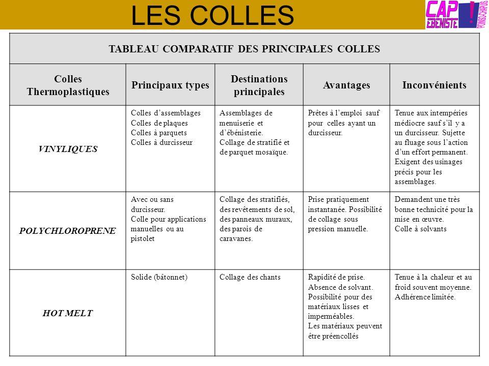 LES COLLES TABLEAU COMPARATIF DES PRINCIPALES COLLES Colles Thermoplastiques Principaux types Destinations principales AvantagesInconvénients VINYLIQU