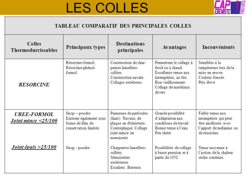 LES COLLES TABLEAU COMPARATIF DES PRINCIPALES COLLES Colles Thermodurcissables Principaux types Destinations principales AvantagesInconvénients RESORC
