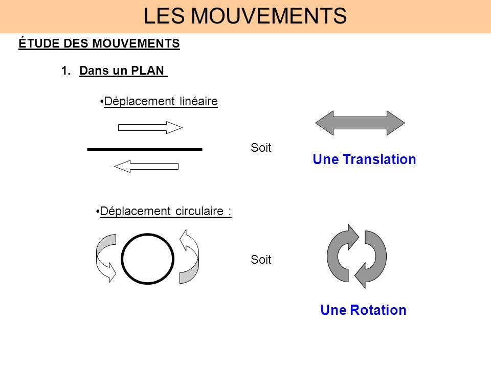LES MOUVEMENTS ÉTUDE DES MOUVEMENTS 1.Dans un PLAN Déplacement linéaire Soit Une Translation Déplacement circulaire : Soit Une Rotation