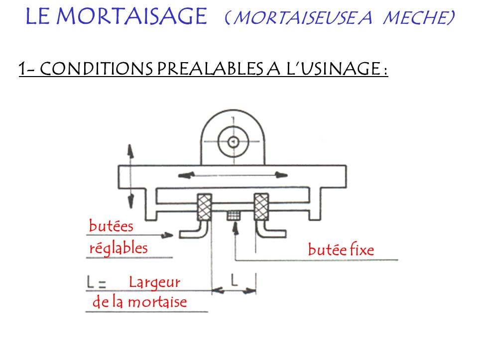 LE MORTAISAGE (MORTAISEUSE A MECHE) 1- CONDITIONS PREALABLES A LUSINAGE : butée fixe butées réglables Largeur de la mortaise