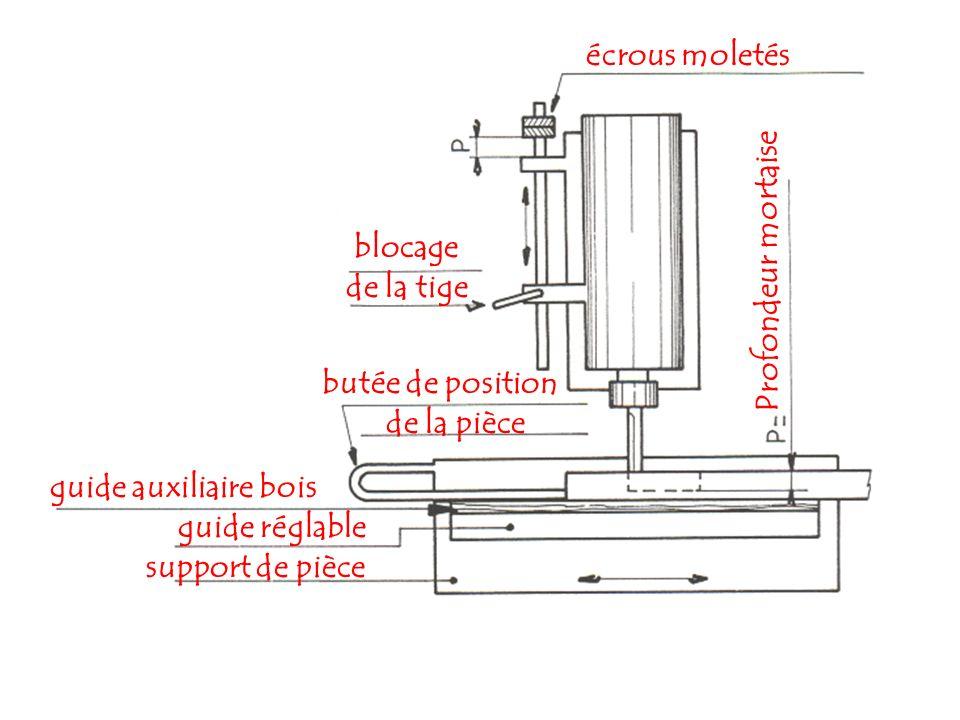 guide auxiliaire bois guide réglable support de pièce Profondeur mortaise blocage de la tige écrous moletés butée de position de la pièce