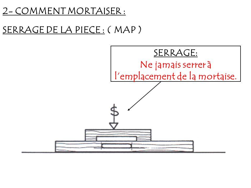 2- COMMENT MORTAISER : SERRAGE DE LA PIECE : ( MAP ) SERRAGE: Ne jamais serrer à lemplacement de la mortaise.