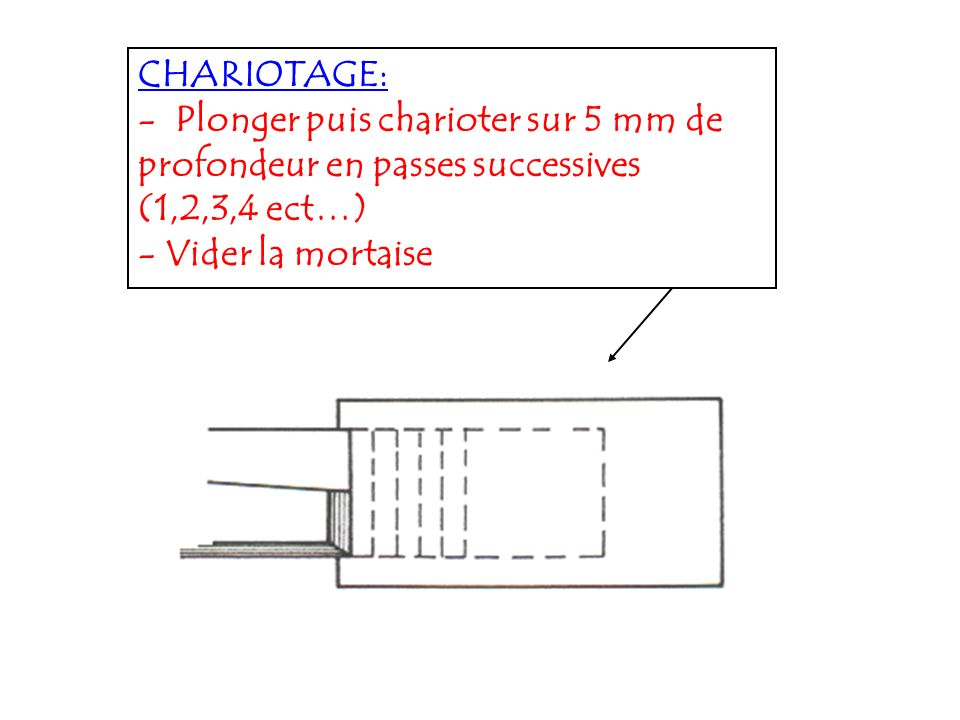 3- USINAGES REALISABLES : Mortaisage // à SR1, SR2 et SR3.