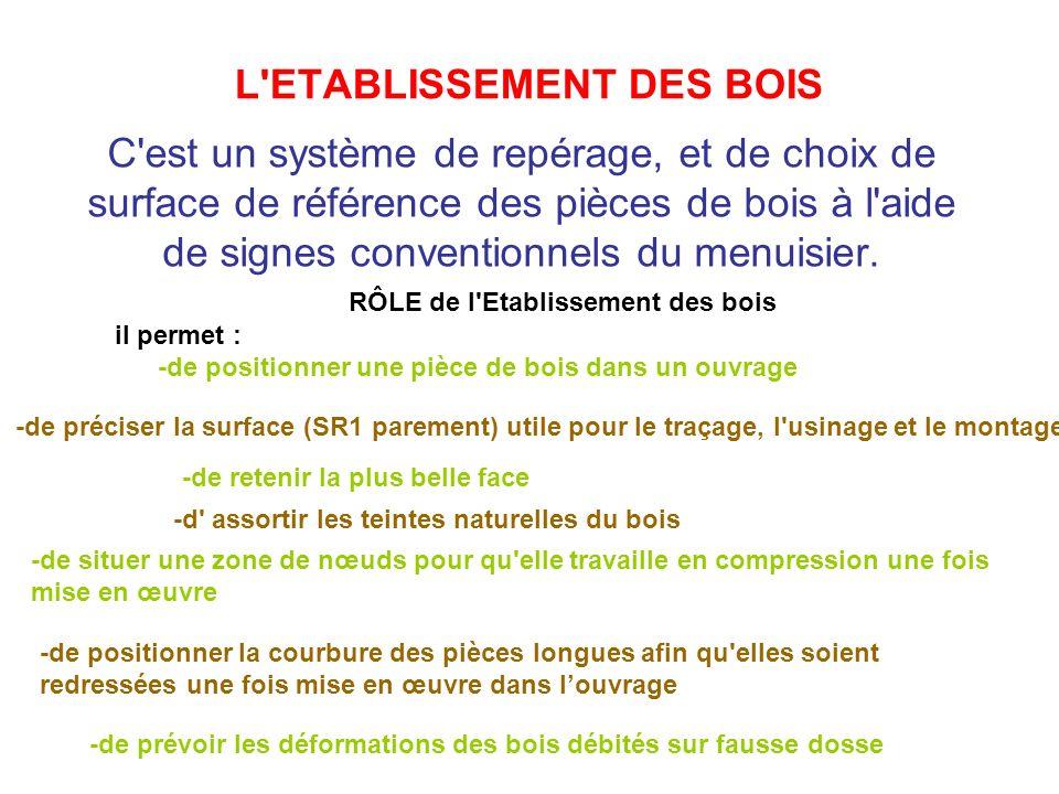 L ETABLISSEMENT DES BOIS C est un système de repérage, et de choix de surface de référence des pièces de bois à l aide de signes conventionnels du menuisier.