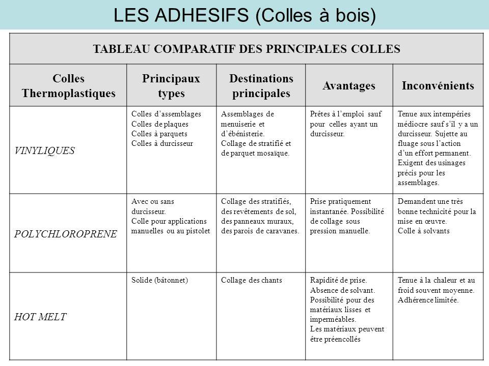 LES ADHESIFS (Colles à bois) TABLEAU COMPARATIF DES PRINCIPALES COLLES Colles Thermoplastiques Principaux types Destinations principales AvantagesInco