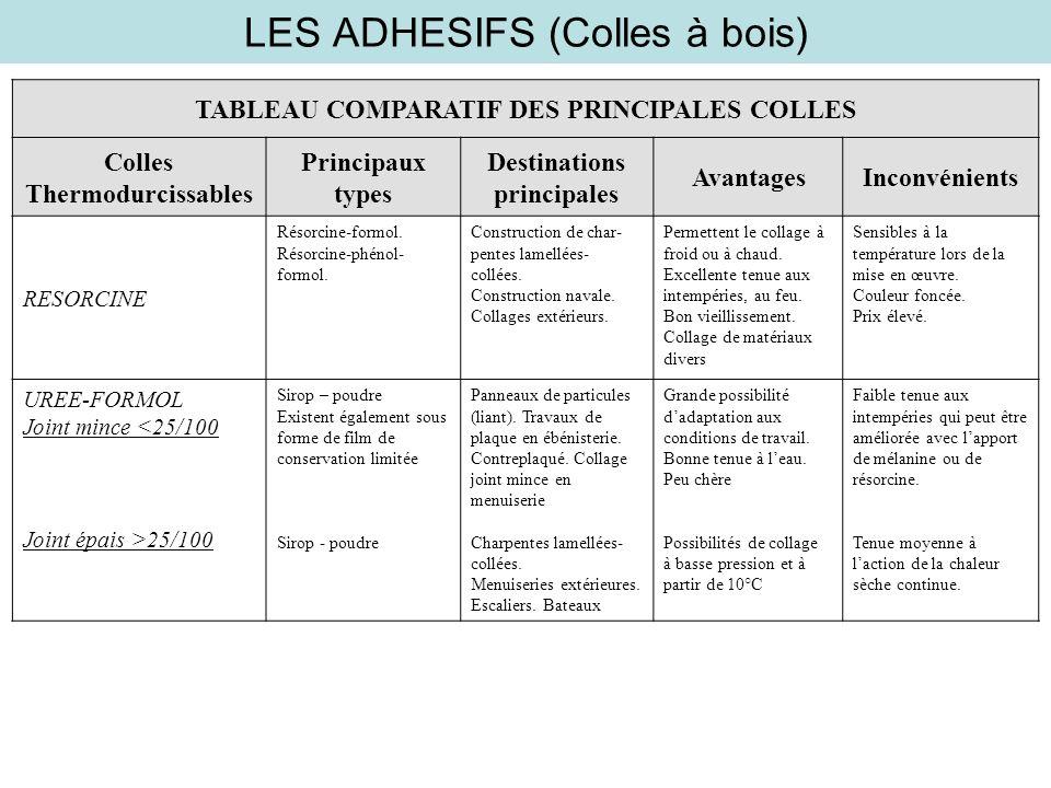 LES ADHESIFS (Colles à bois) TABLEAU COMPARATIF DES PRINCIPALES COLLES Colles Thermodurcissables Principaux types Destinations principales AvantagesIn