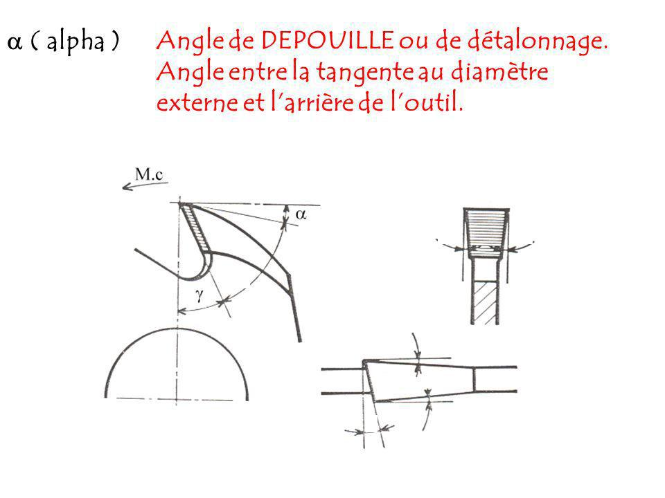 ( bêta )Angle dAFFUTAGE ou de bec ou taillant.