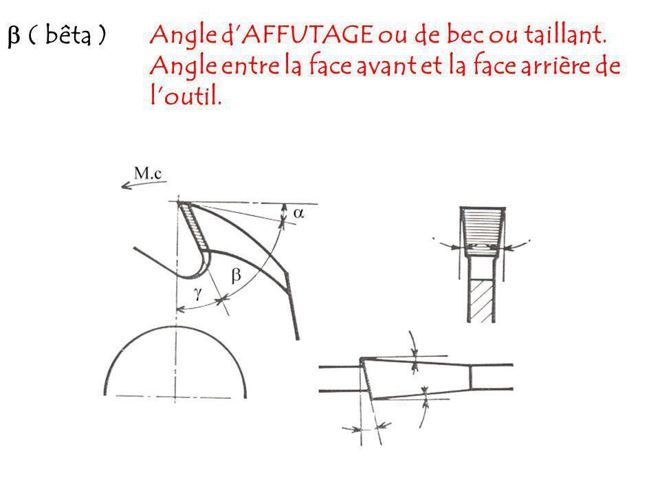 ( bêta )Angle dAFFUTAGE ou de bec ou taillant. Angle entre la face avant et la face arrière de loutil.