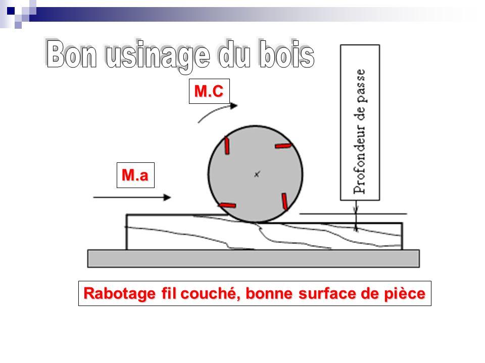 Rabotage fil couché, bonne surface de pièce M.a M.C