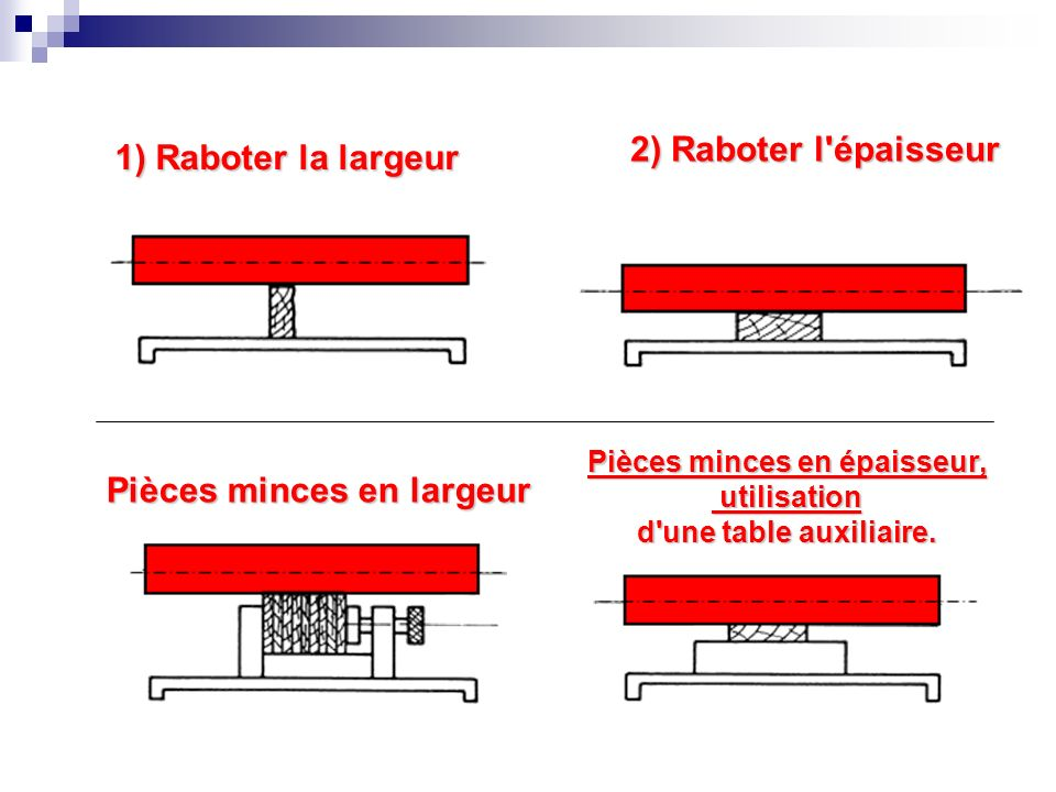 1) Raboter la largeur 2) Raboter l'épaisseur Pièces minces en largeur Pièces minces en épaisseur, utilisation utilisation d'une table auxiliaire.