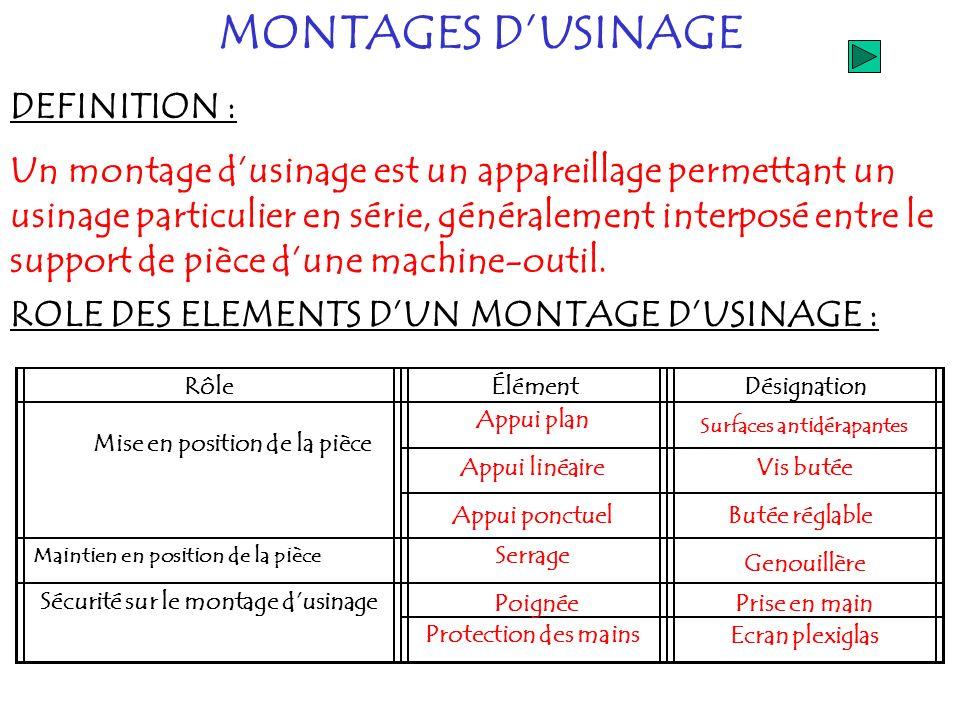MONTAGES DUSINAGE DEFINITION : Un montage dusinage est un appareillage permettant un usinage particulier en série, généralement interposé entre le sup