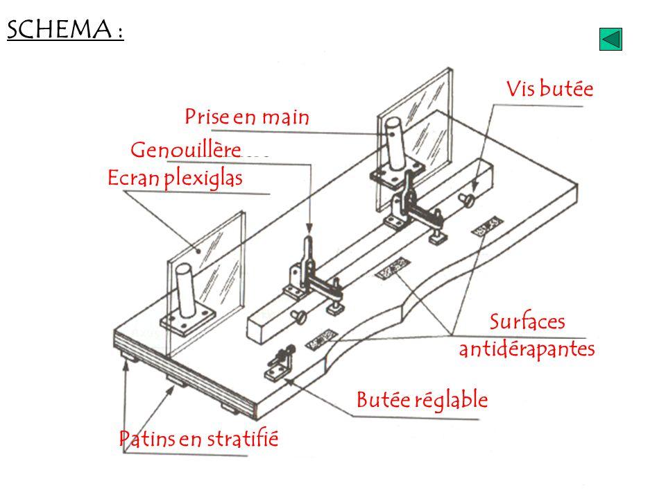 SCHEMA : Surfaces antidérapantes Vis butée Butée réglable Genouillère Prise en main Ecran plexiglas Patins en stratifié