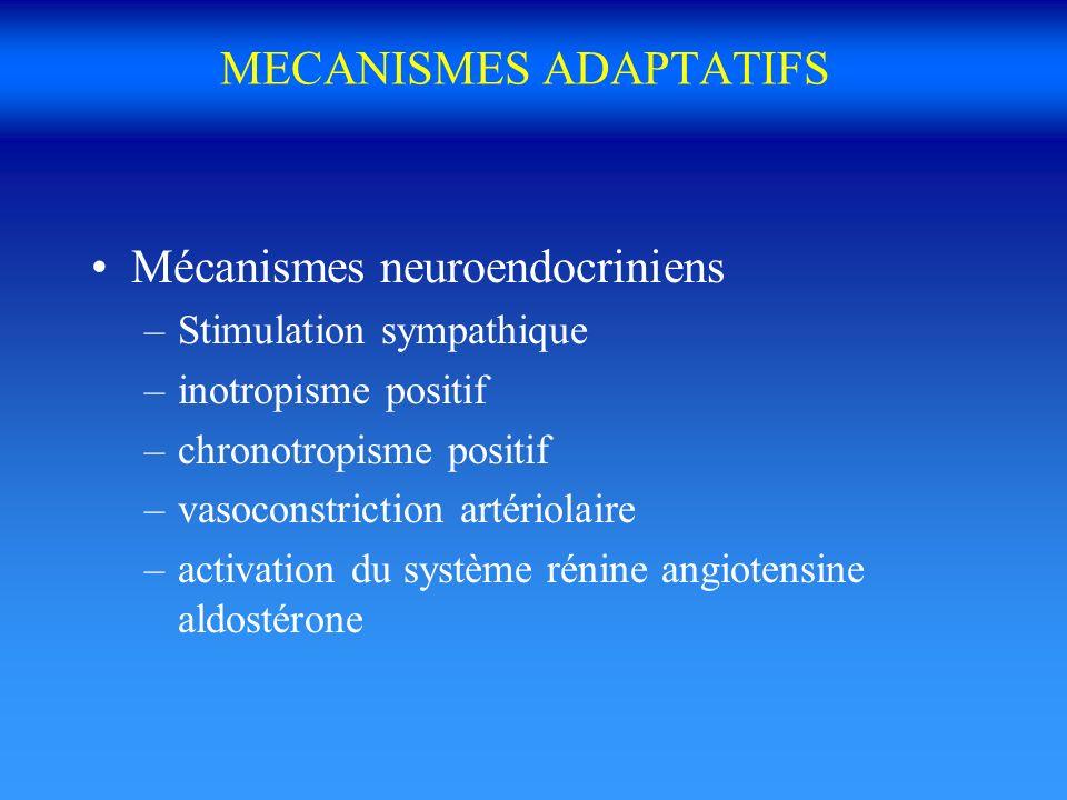 MECANISMES ADAPTATIFS Mécanismes neuroendocriniens –Stimulation sympathique –inotropisme positif –chronotropisme positif –vasoconstriction artériolair