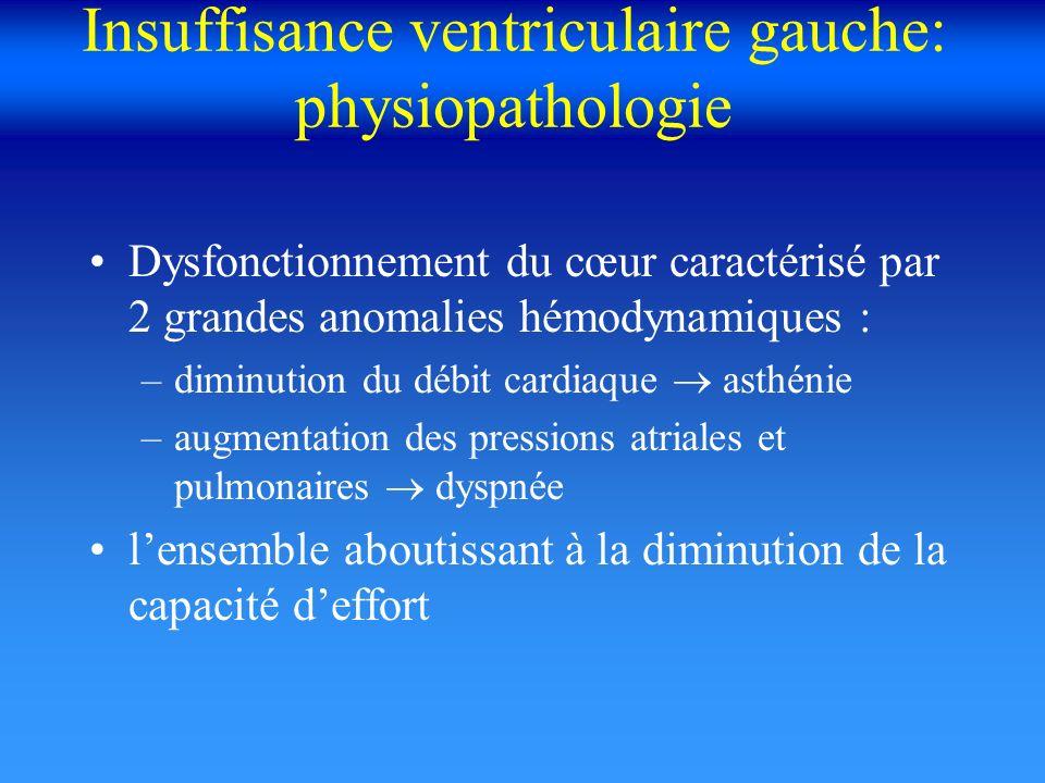 Insuffisance ventriculaire gauche: physiopathologie Dysfonctionnement du cœur caractérisé par 2 grandes anomalies hémodynamiques : –diminution du débi