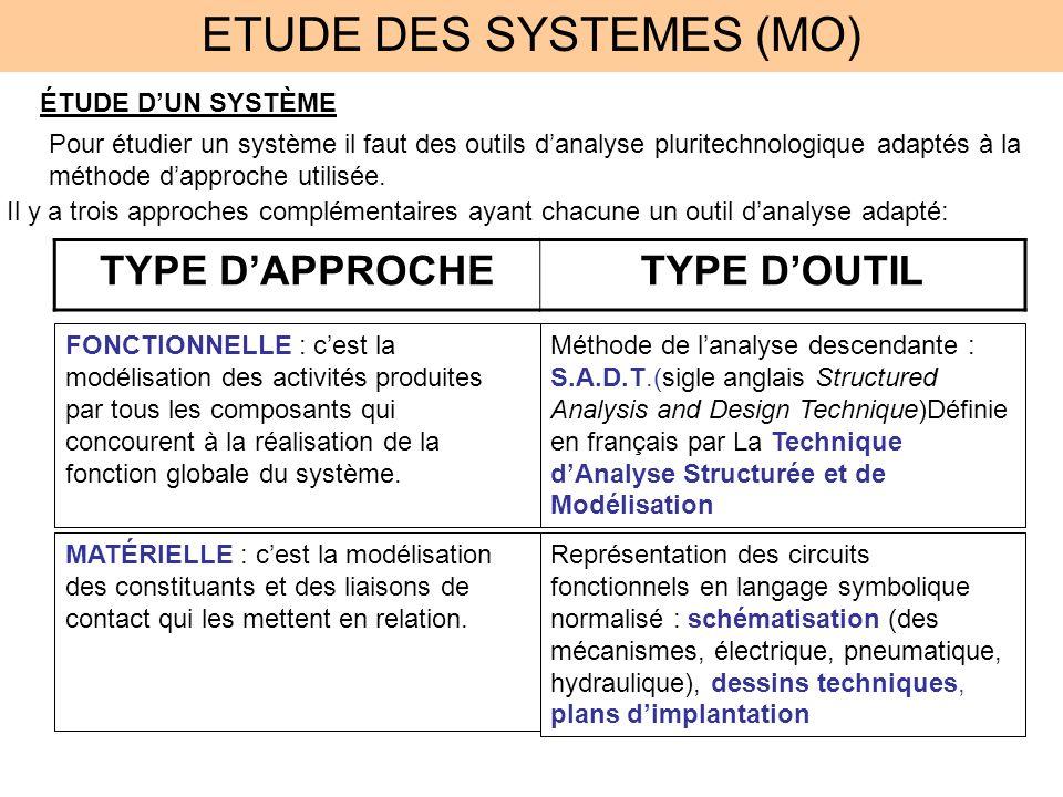 ETUDE DES SYSTEMES (MO) ÉTUDE DUN SYSTÈME Pour étudier un système il faut des outils danalyse pluritechnologique adaptés à la méthode dapproche utilis