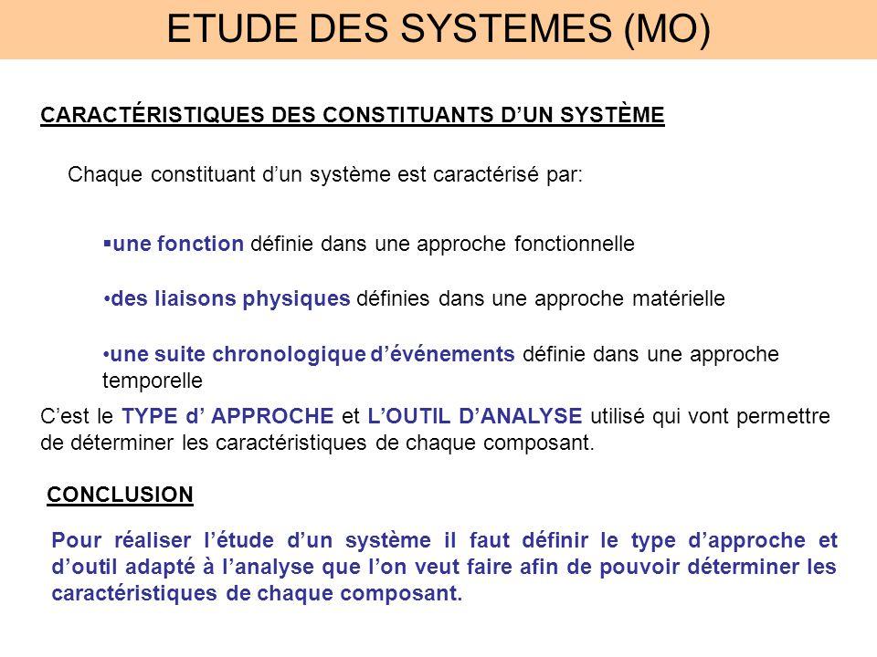 ETUDE DES SYSTEMES (MO) CARACTÉRISTIQUES DES CONSTITUANTS DUN SYSTÈME Chaque constituant dun système est caractérisé par: une fonction définie dans un