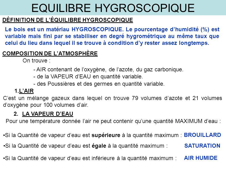 EQUILIBRE HYGROSCOPIQUE DÉFINITION DE LÉQUILIBRE HYGROSCOPIQUE Le bois est un matériau HYGROSCOPIQUE. Le pourcentage dhumidité (%) est variable mais f