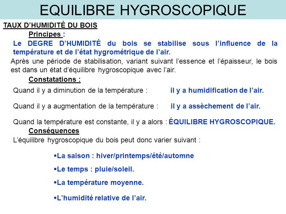 EQUILIBRE HYGROSCOPIQUE TAUX DHUMIDITÉ DU BOIS Principes : Le DEGRE DHUMIDITÉ du bois se stabilise sous linfluence de la température et de létat hygro
