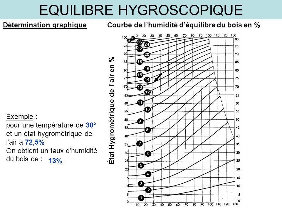 EQUILIBRE HYGROSCOPIQUE Détermination graphiqueCourbe de lhumidité déquilibre du bois en % État Hygrométrique de lair en % Exemple : pour une températ