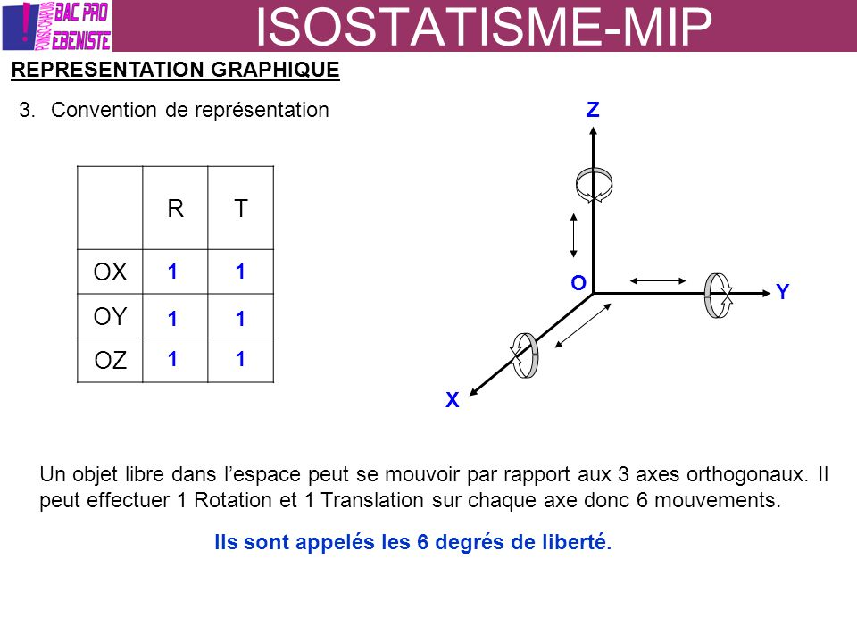 ISOSTATISME-MIP SUPPRESSION DES MOUVEMENTS, MISE EN POSITION (MIP) La pièce est en équilibre sur laxe Z TRTR OX OY OZ TRTR OX OY OZ 1 point dappui2 points dappuis 4 points dappuis : PLAN + 13 points dappuis non alignés : PLAN 0 1 11 1 10 0 1 1 11 0 0 01 1 1 0 0 0 0 1 1