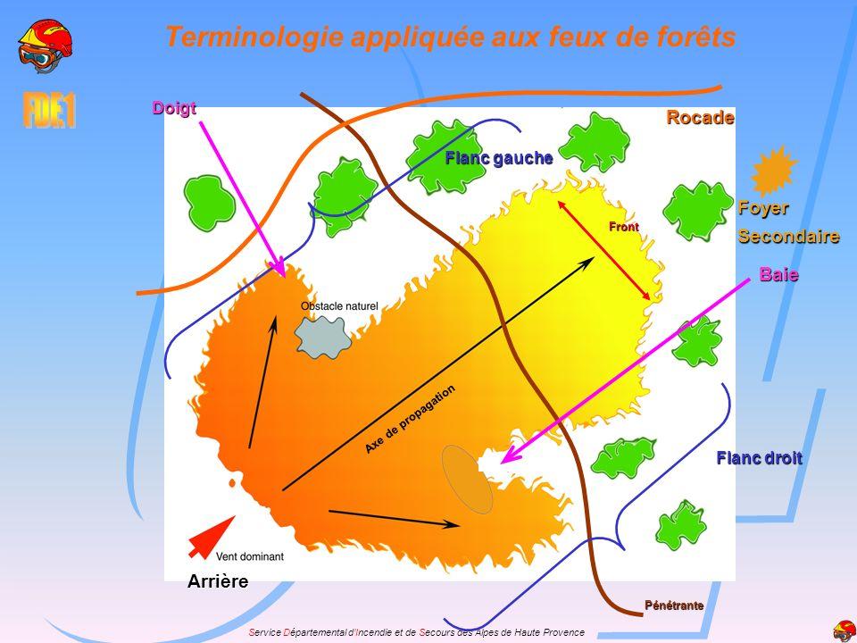 Service Départemental dIncendie et de Secours des Alpes de Haute Provence Rocade Pénétrante Arrière Axe de propagation Front Flanc droit Flanc gauche