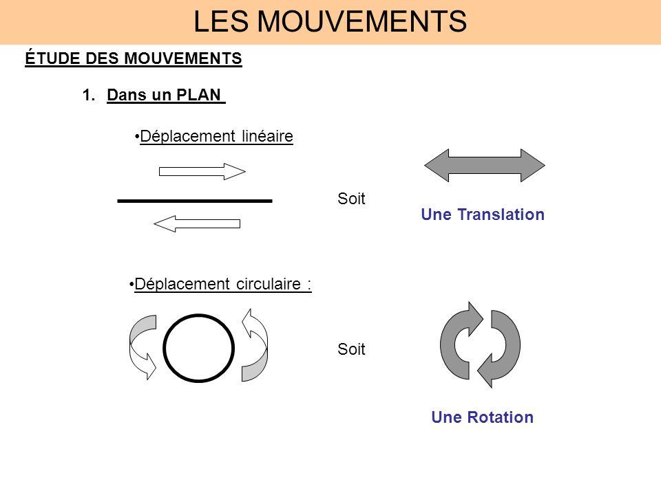 LES MOUVEMENTS 2.Dans lESPACE : Plan VERTICAL Ou FRONTAL Plan HORIZONTAL Plan LATERAL Ou de PROFIL Il y a 3 possibilités de déplacement Horizontal : Avant/Arrière Droite/Gauche Vertical : Haut/Bas Cela donne : o 3 axes : Z X Y o 3 plans : Plan HORIZONTAL Plan VERTICAL ou FRONTAL Plan LATÉRAL ou de PROFIL X, Y, Z