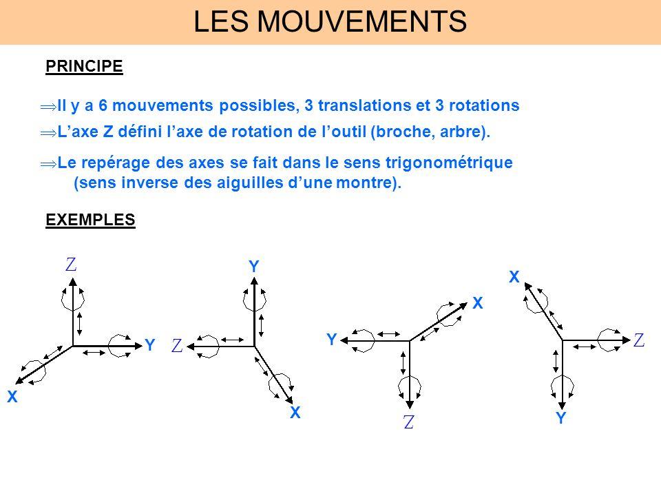 LES MOUVEMENTS PRINCIPE Il y a 6 mouvements possibles, 3 translations et 3 rotations Laxe Z défini laxe de rotation de loutil (broche, arbre). Le repé