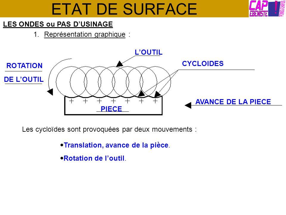 ETAT DE SURFACE LES ONDES ou PAS DUSINAGE 1.Représentation graphique : ROTATION DE LOUTIL LOUTIL CYCLOIDES PIECE AVANCE DE LA PIECE Les cycloïdes sont