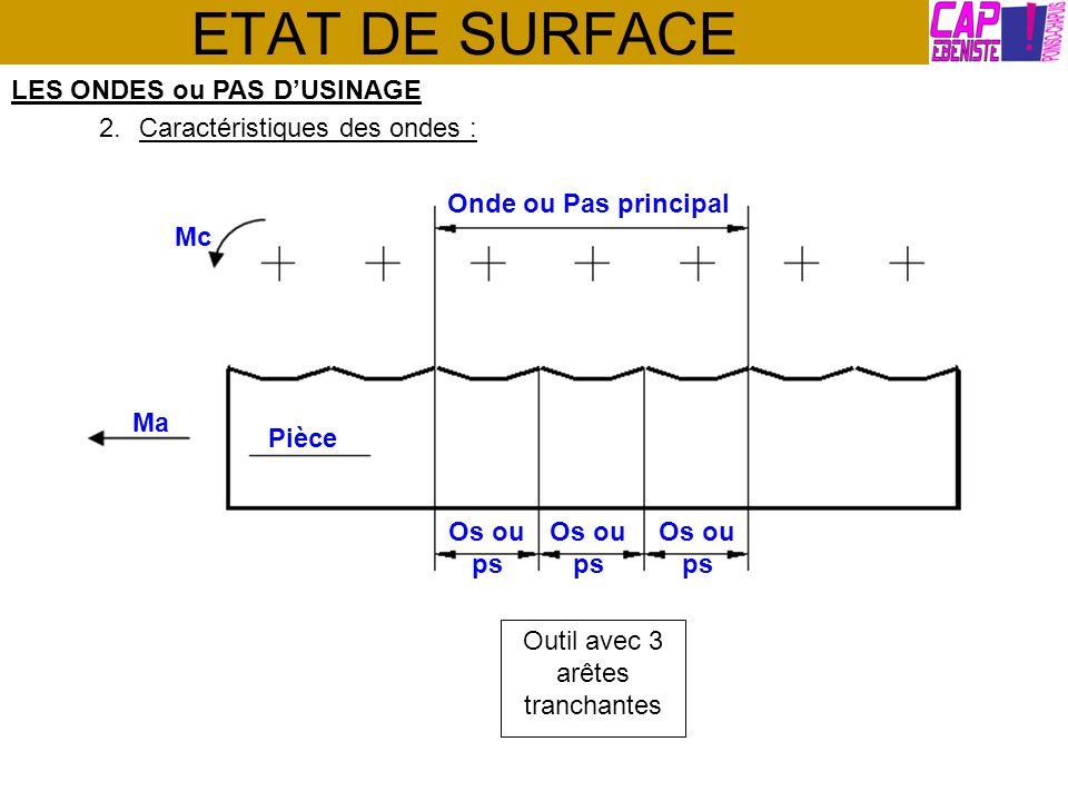 ETAT DE SURFACE LES ONDES ou PAS DUSINAGE 2.Caractéristiques des ondes : Onde ou Pas principal Pièce Ma Mc Os ou ps Outil avec 3 arêtes tranchantes