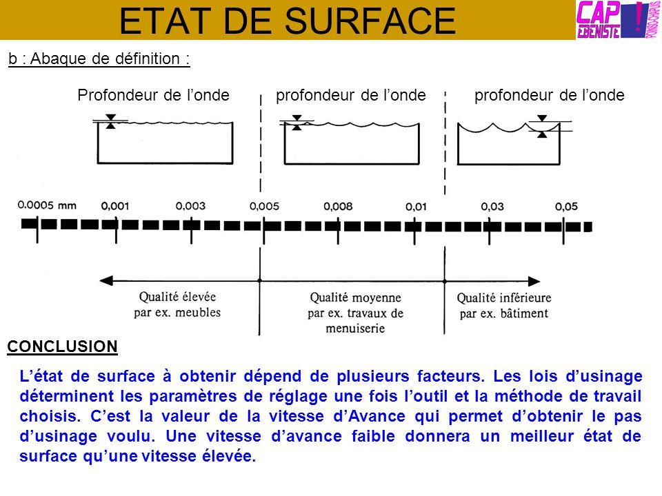 ETAT DE SURFACE b : Abaque de définition : Profondeur de londeprofondeur de londeprofondeur de londe CONCLUSION Létat de surface à obtenir dépend de p
