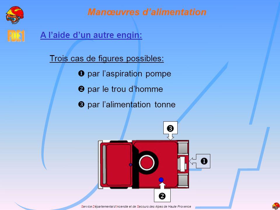 Service Départemental dIncendie et de Secours des Alpes de Haute Provence Manœuvres dalimentation A laide dun autre engin: Trois cas de figures possib