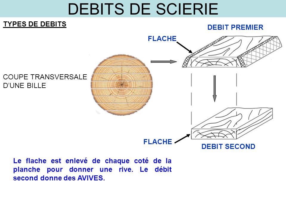 DEBITS DE SCIERIE TYPES DE DEBITS COUPE TRANSVERSALE DUNE BILLE DEBIT PREMIER FLACHE DEBIT SECOND FLACHE Le flache est enlevé de chaque coté de la pla