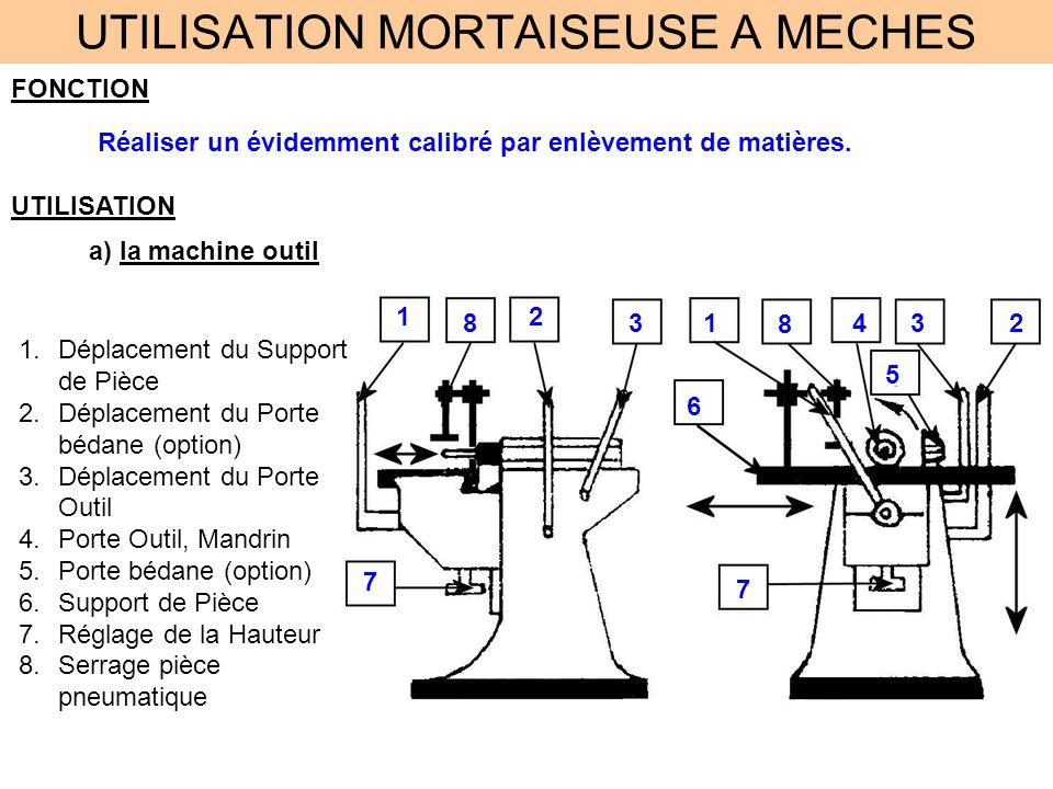 UTILISATION MORTAISEUSE A MECHES FONCTION Réaliser un évidemment calibré par enlèvement de matières. UTILISATION a) la machine outil 1.Déplacement du