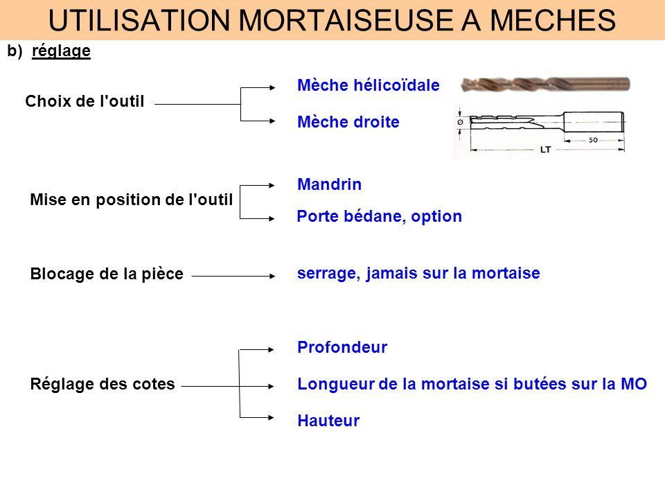 UTILISATION MORTAISEUSE A MECHES c)méthode de travail Amorce de Pointage Outil en rotation Perçage aux extrémités si l outil est à Profil Constant Ne pas dépasser le tracé.