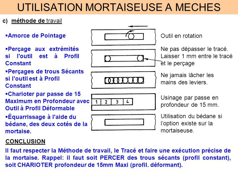 UTILISATION MORTAISEUSE A MECHES c)méthode de travail Amorce de Pointage Outil en rotation Perçage aux extrémités si l'outil est à Profil Constant Ne