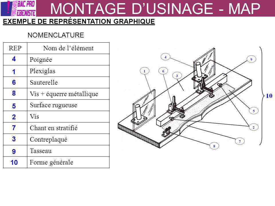 MONTAGE DUSINAGE - MAP EXEMPLE DE REPRÉSENTATION GRAPHIQUE NOMENCLATURE REPNom de lélément Poignée Plexiglas Sauterelle Vis + équerre métallique Surfa