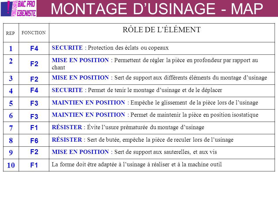 MONTAGE DUSINAGE - MAP REP FONCTION RÔLE DE LÉLÉMENT 1 SECURITE : Protection des éclats ou copeaux 2 MISE EN POSITION : Permettent de régler la pièce