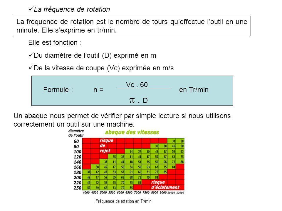 La fréquence de rotation La fréquence de rotation est le nombre de tours queffectue loutil en une minute. Elle sexprime en tr/min. Elle est fonction :